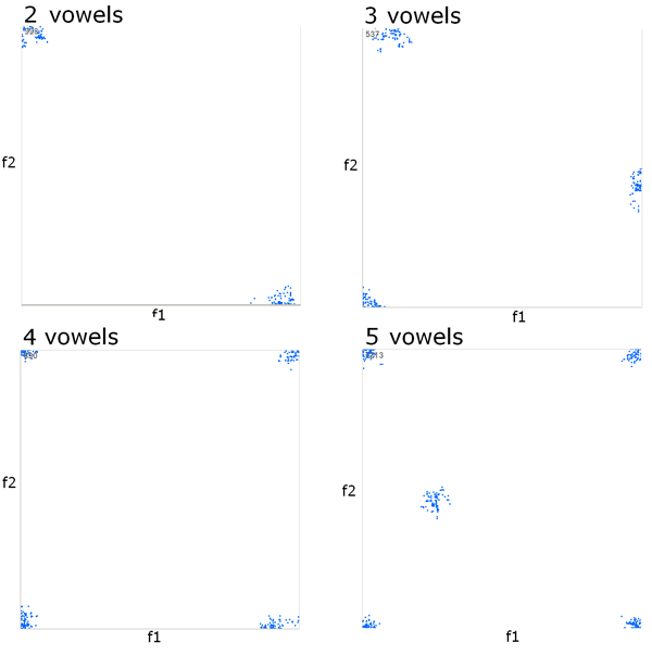Vowel systems in fixed articulatory spaces